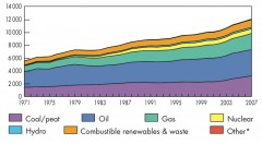 world-primary-energy-supply.jpg